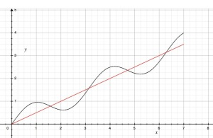 y = (1/2)(sin 2x + x)