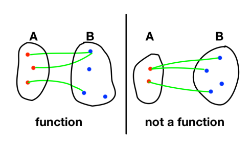 function_or_not